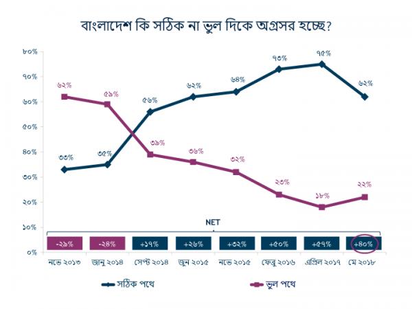 National Survey of Bangladeshi Public Opinion IRI